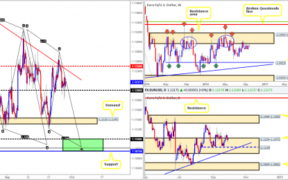 Thursday 29th September: Daily technical outlook and review