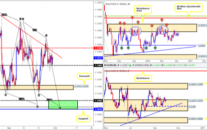 Friday 30th September: Daily technical outlook and review
