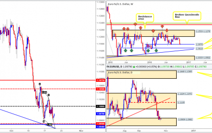 Thursday 20th October: Daily technical outlook and review