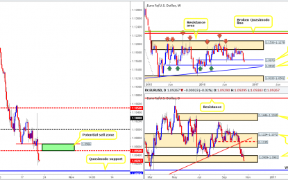 Friday 21st October: Daily technical outlook and review