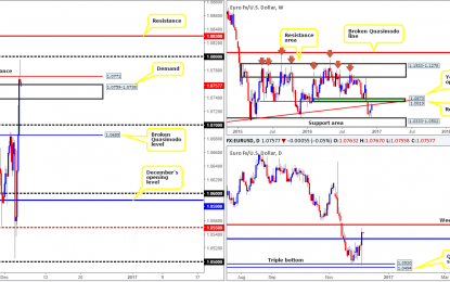 Tuesday 6th December: Daily technical outlook and revie
